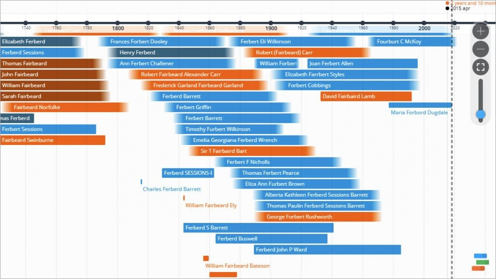 Open Timeline Page